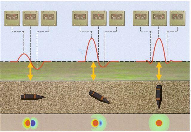 Cable Line Locator : Magnetometrie pyrotechnický průzkum praha
